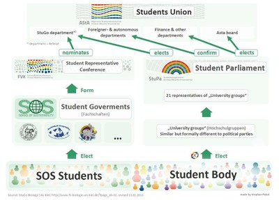 Student Committees